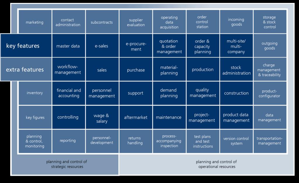 Funktionsbereiche eines ERP-Systems Endlisch