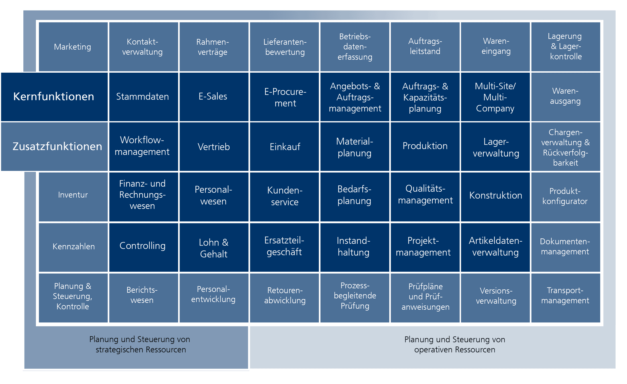 Funktionsbereiche eines ERP-Systems